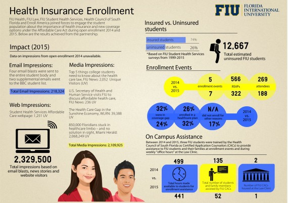 Infographic shows results of the partnerships including an average of 29 percent enrolling in an insurance plan, and serving more than 450 people at the enrollment events.