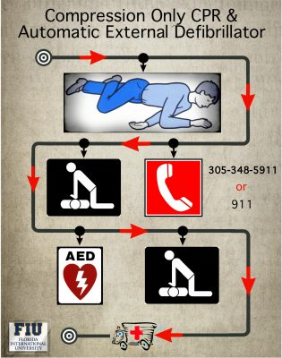 This CCC and AED instruction sheet can be found in the AED boxes on the first floor of each building.