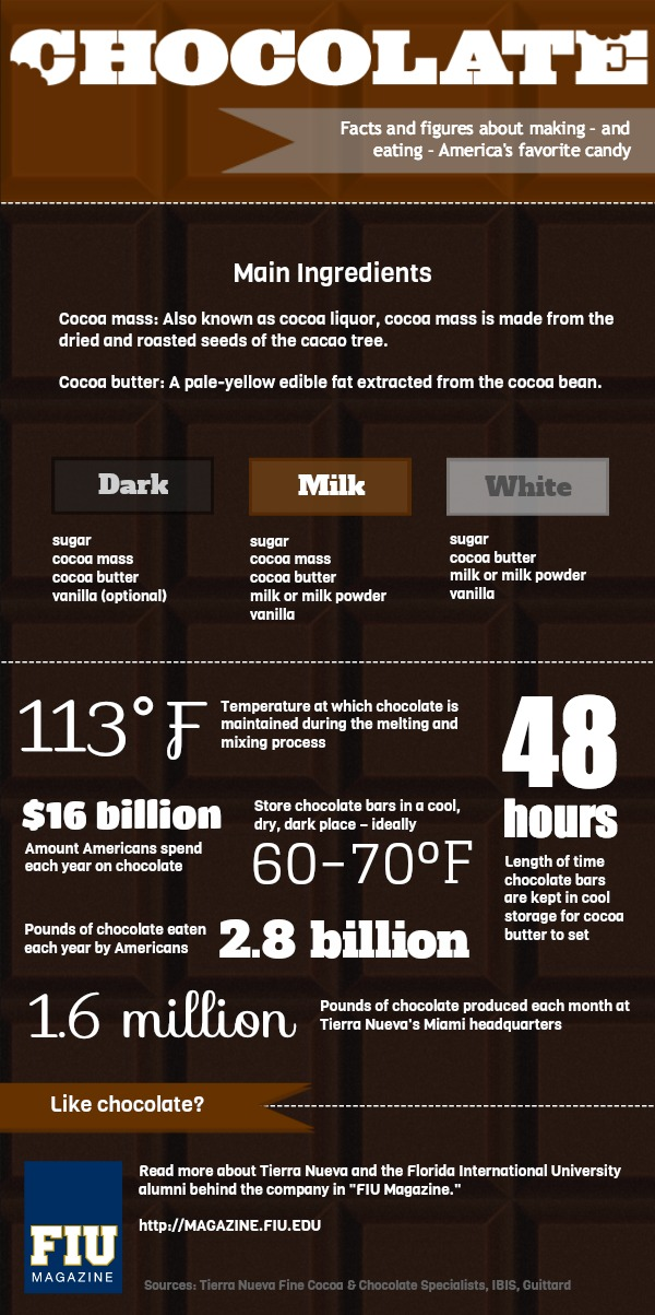 facts and figures tierra nueva chocolate fiu magazine