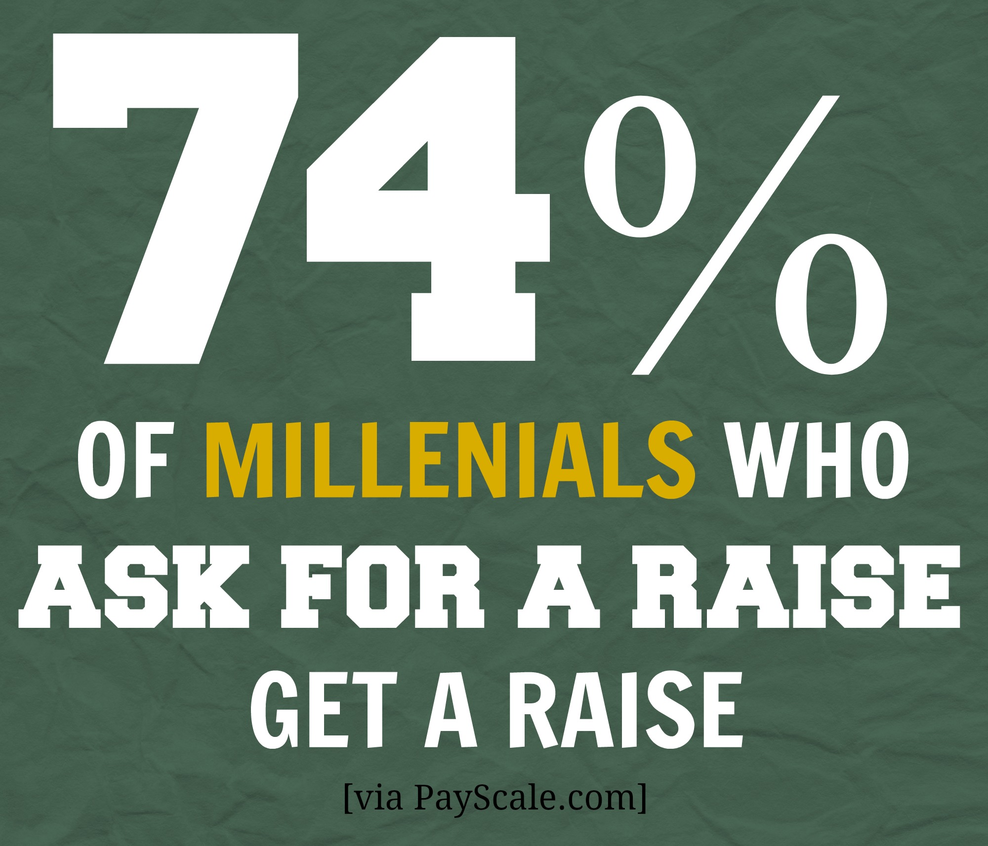 According To A Payscale Study In 2015, 74 Percent Of Working  Millennials Who Asked For A Raise Got The Pay They Requested Or A Smaller  Raise After