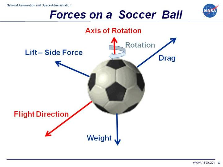 Diagram of forces on a soccer ball.